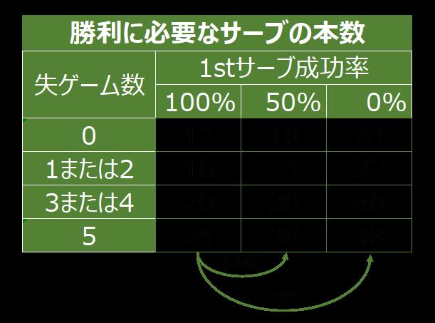 テニス 勝利 サーブ 本数